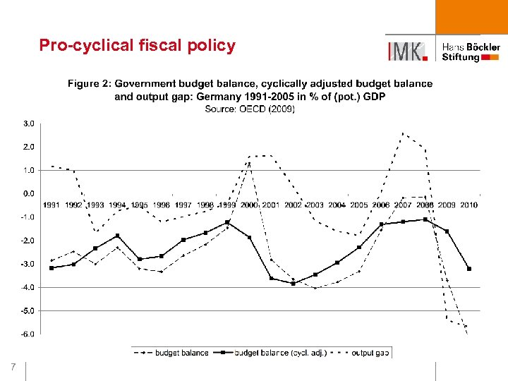 Pro-cyclical fiscal policy 7