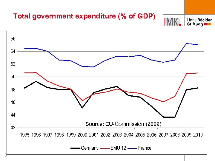 Total government expenditure (% of GDP) Source: EU-Commission (2009) 8