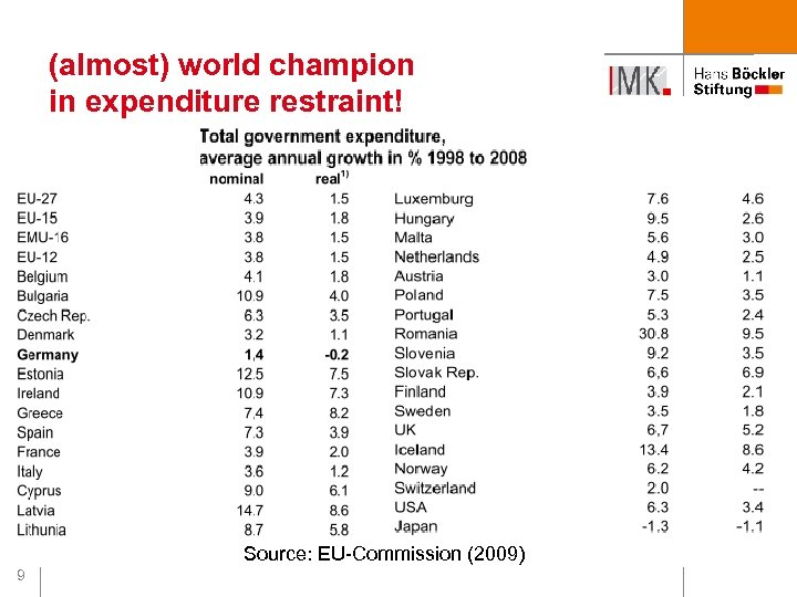 (almost) world champion in expenditure restraint! Source: EU-Commission (2009) 9