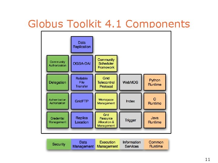 Globus Toolkit 4. 1 Components 11
