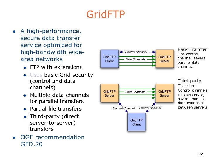 Grid. FTP l A high-performance, secure data transfer service optimized for high-bandwidth widearea networks