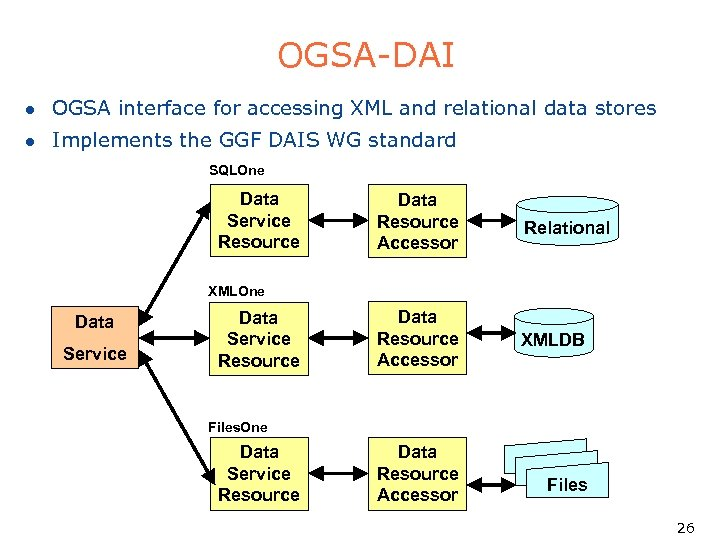 OGSA-DAI l OGSA interface for accessing XML and relational data stores l Implements the
