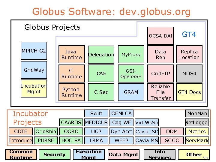 Globus Software: dev. globus. org Globus Projects OGSA-DAI GT 4 MPICH G 2 Java
