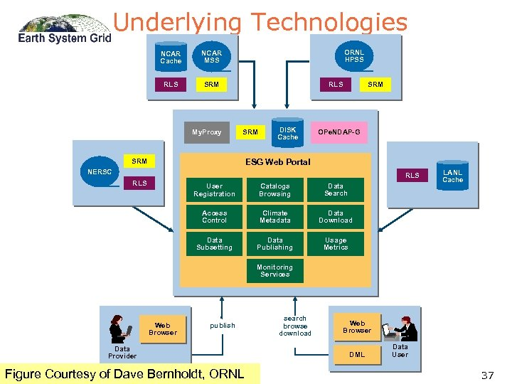 Underlying Technologies NCAR Cache RLS ORNL HPSS NCAR MSS SRM My. Proxy RLS SRM
