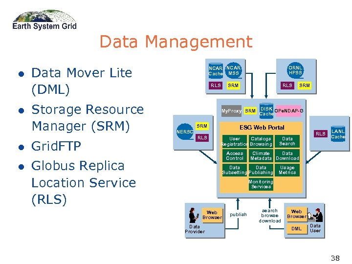 Data Management l l Data Mover Lite (DML) Storage Resource Manager (SRM) l Grid.