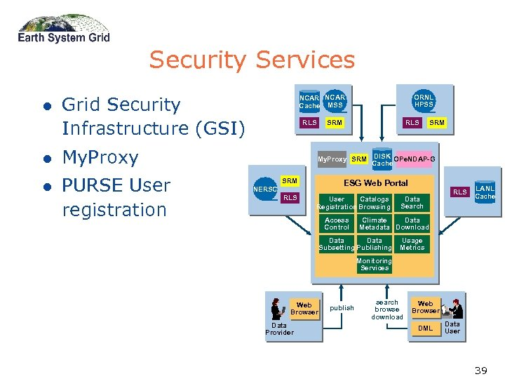 Security Services l Grid Security Infrastructure (GSI) l PURSE User registration RLS My. Proxy