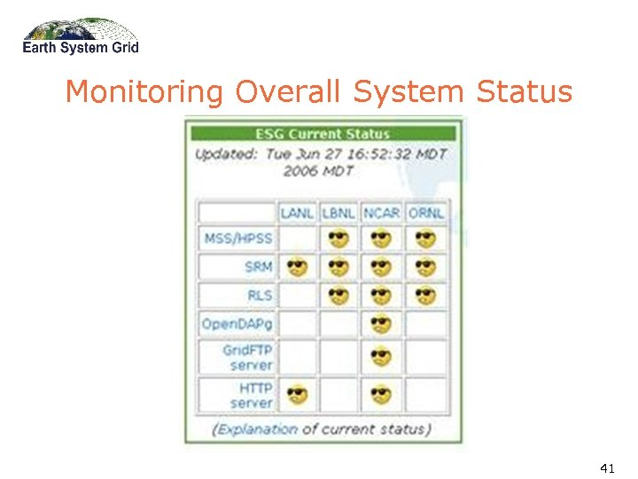 Monitoring Overall System Status 41