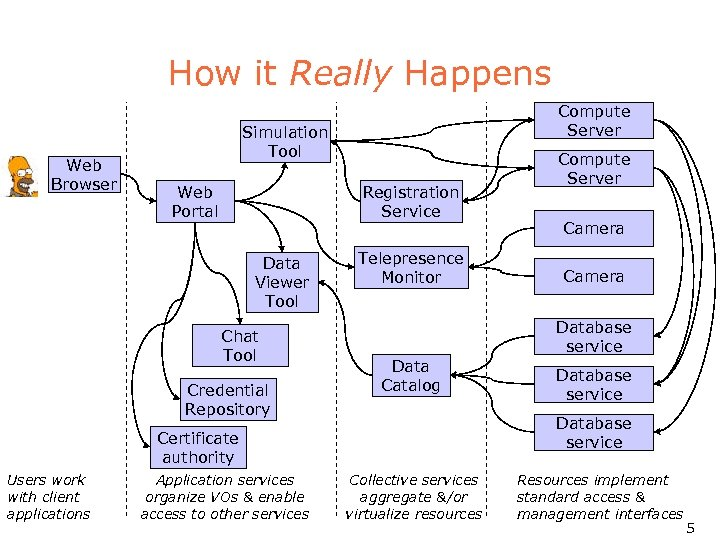 How it Really Happens Web Browser Compute Server Simulation Tool Web Portal Registration Service