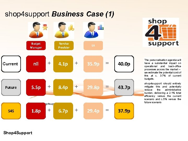 shop 4 support Business Case (1) Budget Manager Current Future nil 5. 5 p