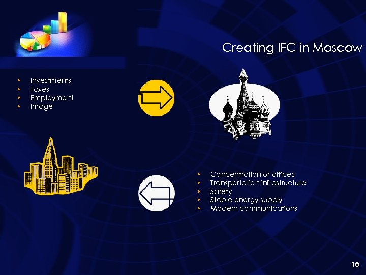 Creating IFC in Moscow • • Investments Taxes Employment Image • • • Concentration