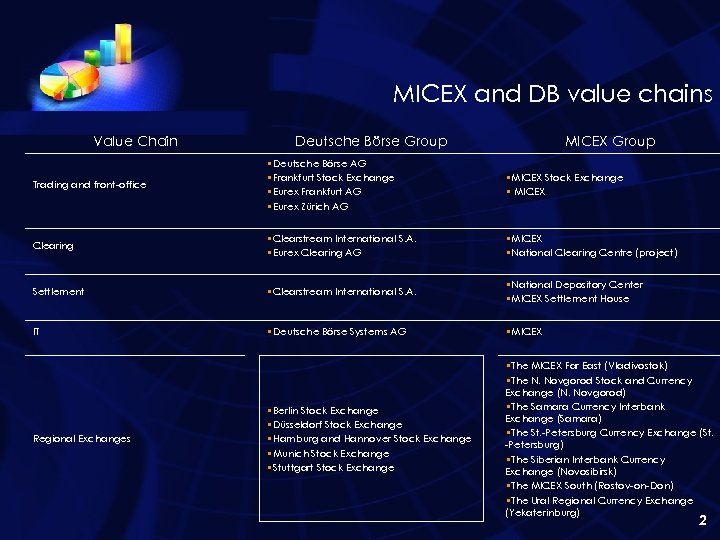 MICEX and DB value chains Value Chain Deutsche Börse Group MICEX Group Trading and