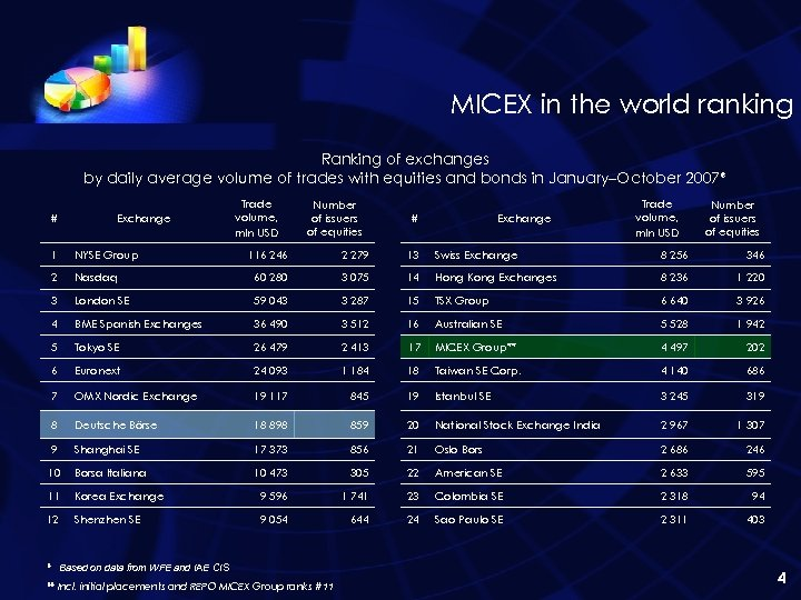 MICEX in the world ranking Ranking of exchanges by daily average volume of trades