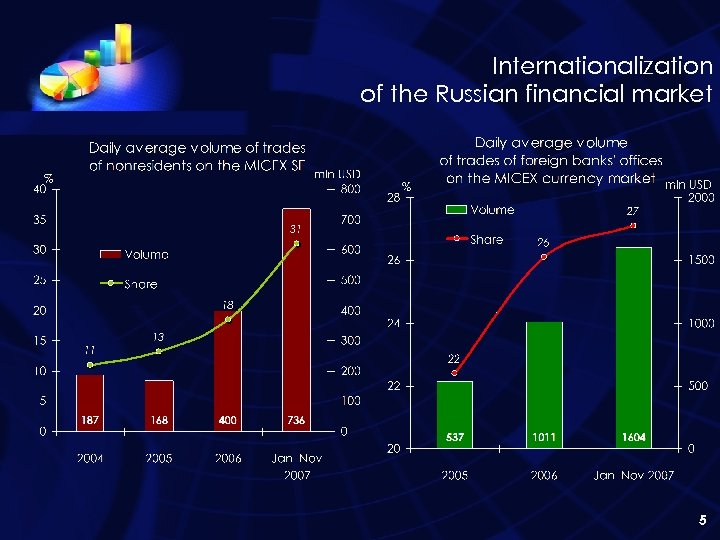 Internationalization of the Russian financial market 5