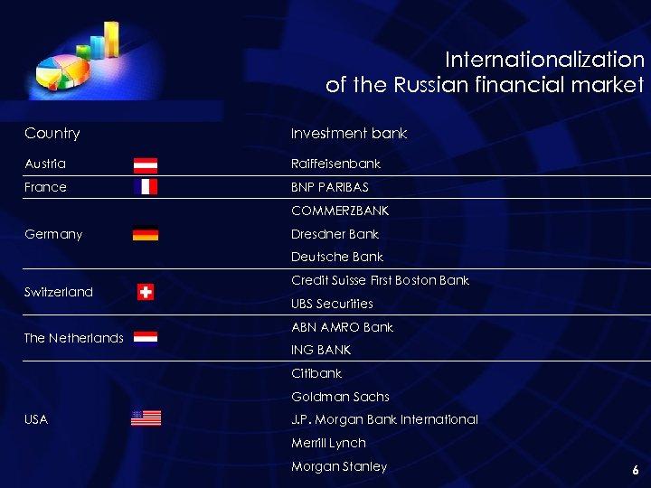 Internationalization of the Russian financial market Country Investment bank Austria Raiffeisenbank France BNP PARIBAS