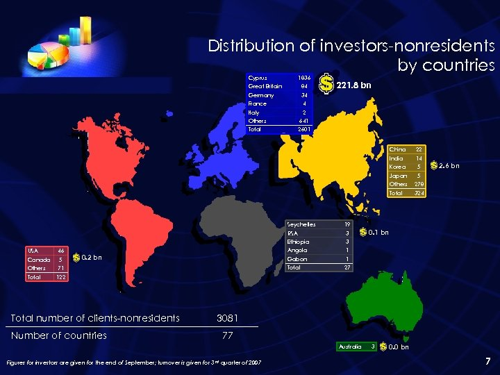 Distribution of investors-nonresidents by countries Cyprus 1836 Great Britain 84 Germany France 221. 8