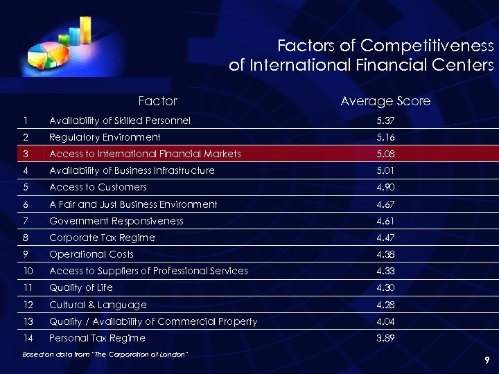 Factors of Competitiveness of International Financial Centers Factor Average Score 1 Availability of Skilled