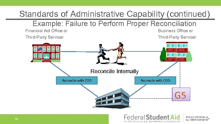 Standards of Administrative Capability (continued) Example: Failure to Perform Proper Reconciliation Financial Aid Office
