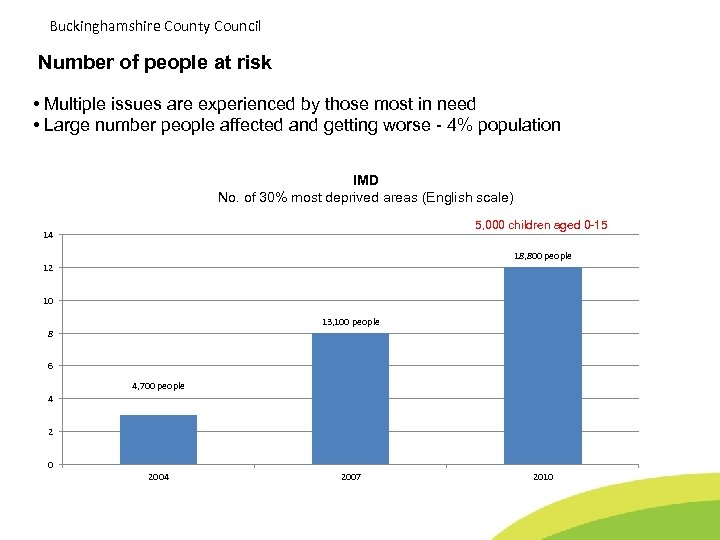 Buckinghamshire County Council Number of people at risk • Multiple issues are experienced by