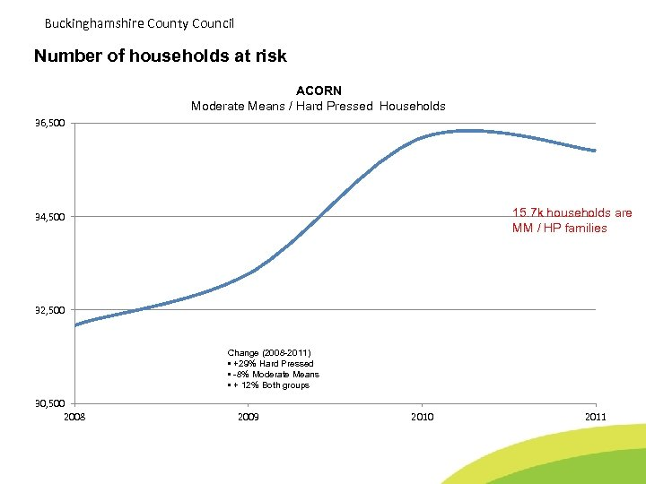 Buckinghamshire County Council Number of households at risk ACORN Moderate Means / Hard Pressed