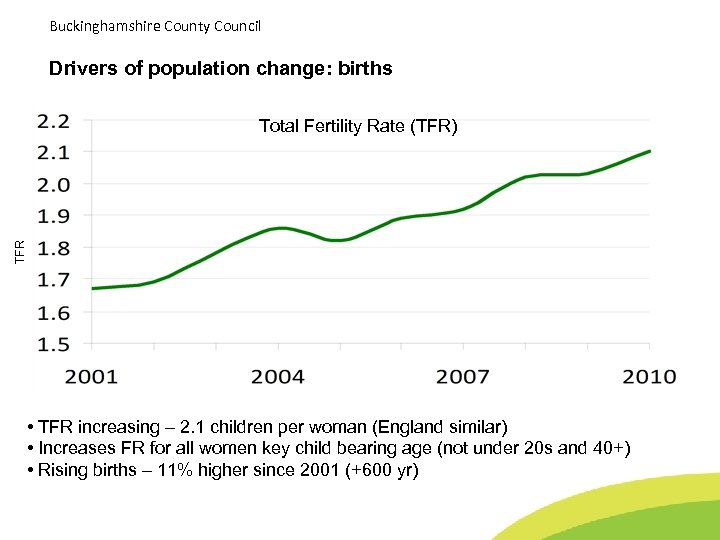 Buckinghamshire County Council Drivers of population change: births • TFR Total Fertility Rate (TFR)