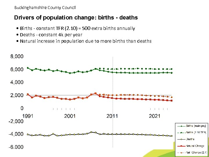 Buckinghamshire County Council Drivers of population change: births - deaths • Births - constant