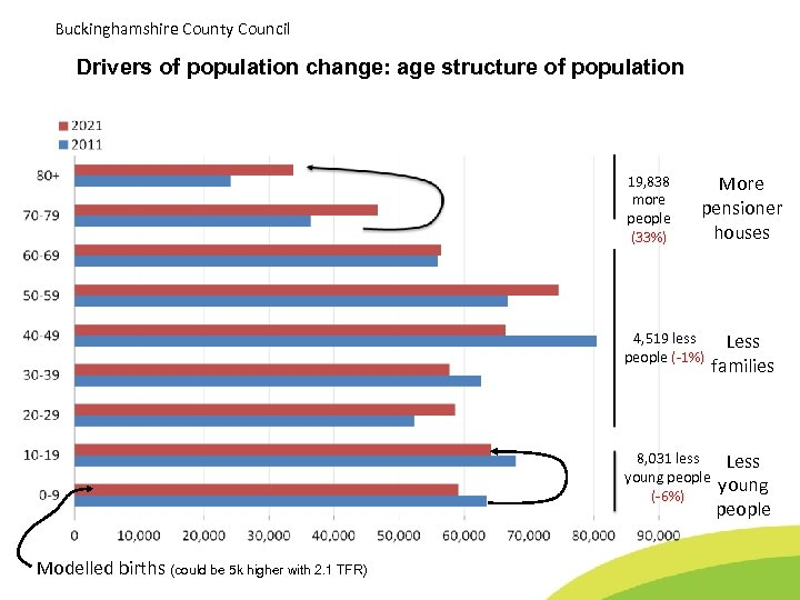 Buckinghamshire County Council Drivers of population change: age structure of population 19, 838 more