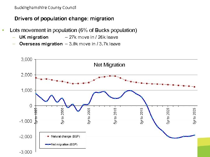 Buckinghamshire County Council Drivers of population change: migration • Lots movement in population (6%