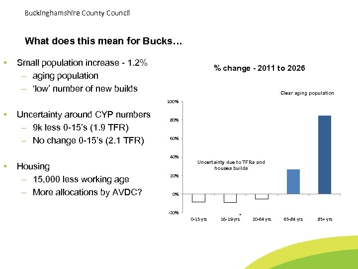 Buckinghamshire County Council What does this mean for Bucks… • Small population increase -