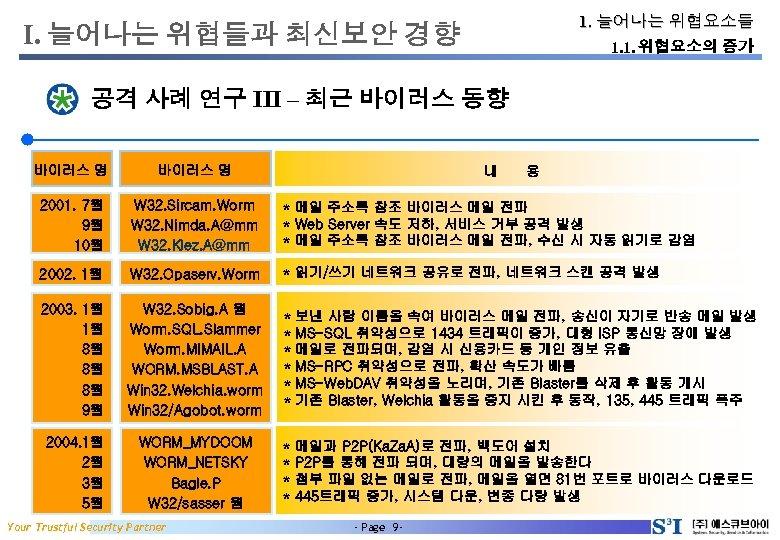 1. 늘어나는 위협요소들 I. 늘어나는 위협들과 최신보안 경향 1. 1. 위협요소의 증가 공격 사례