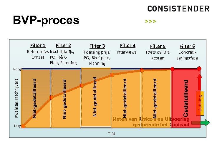 BVP-proces Filter 1 Filter 2 Referenties Inschrijfprijs, Omzet PO, R&KPlan, Planning Filter 4 Filter