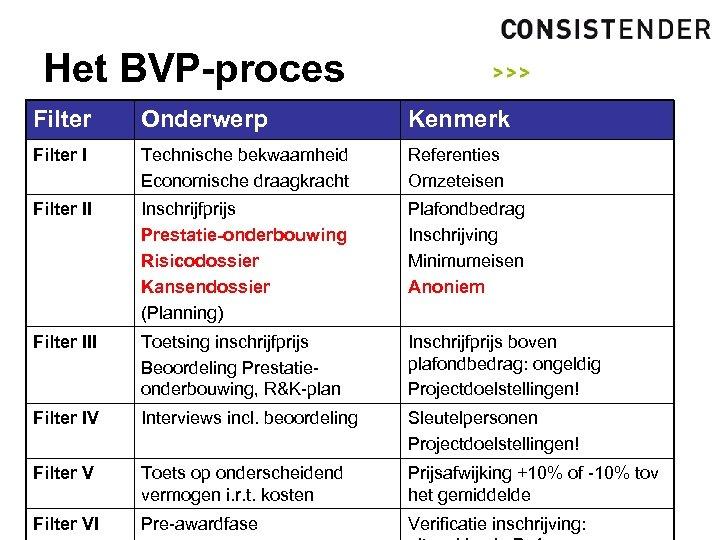 Het BVP-proces Filter Onderwerp Kenmerk Filter I Technische bekwaamheid Economische draagkracht Referenties Omzeteisen Filter