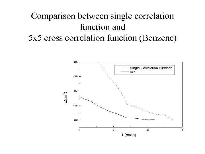 Comparison between single correlation function and 5 x 5 cross correlation function (Benzene)