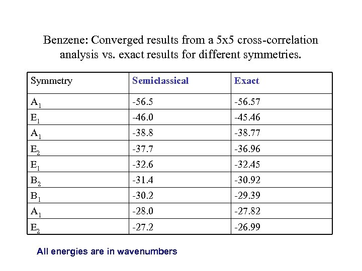 Benzene: Converged results from a 5 x 5 cross-correlation analysis vs. exact results for