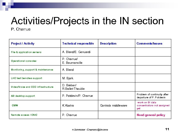 Activities/Projects in the IN section P. Charrue Project / Activity Technical responsible Description Comments/Issues