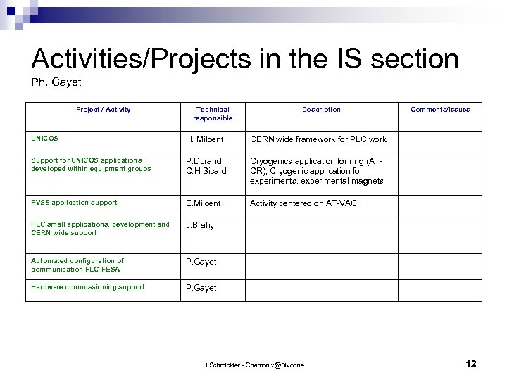 Activities/Projects in the IS section Ph. Gayet Project / Activity Technical responsible Description Comments/Issues