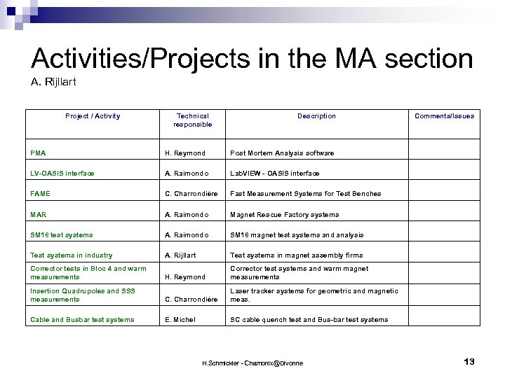 Activities/Projects in the MA section A. Rijllart Project / Activity Technical responsible Description Comments/Issues