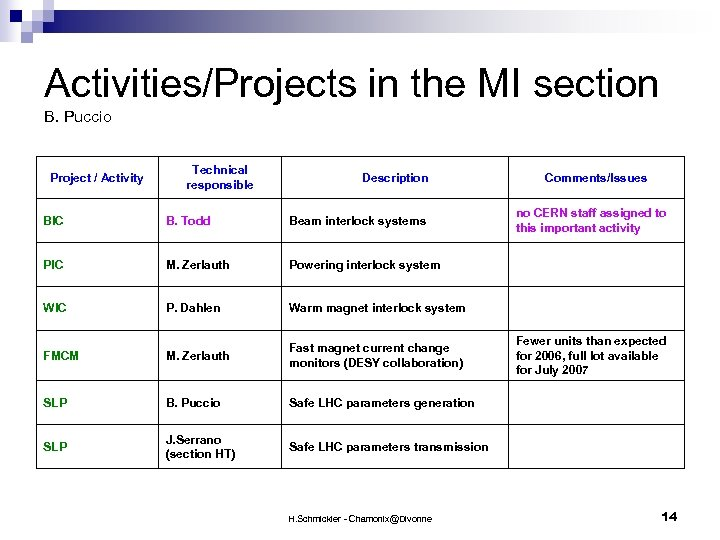 Activities/Projects in the MI section B. Puccio Project / Activity Technical responsible Description Comments/Issues