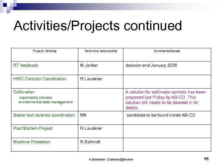 Activities/Projects continued Project / Activity Technical responsible Comments/Issues RT feedback M. Jonker decision end
