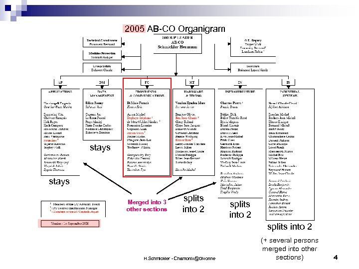 2005 AB-CO Organigram stays Merged into 3 other sections splits into 2 H. Schmickler