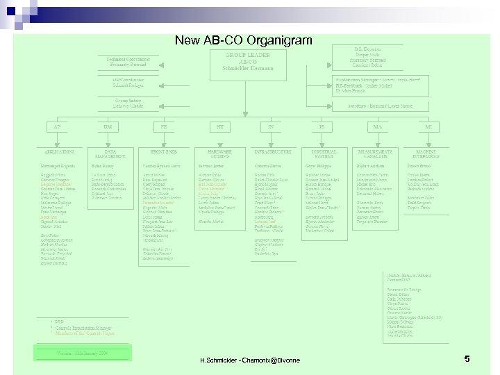 New AB-CO Organigram H. Schmickler - Chamonix@Divonne 5