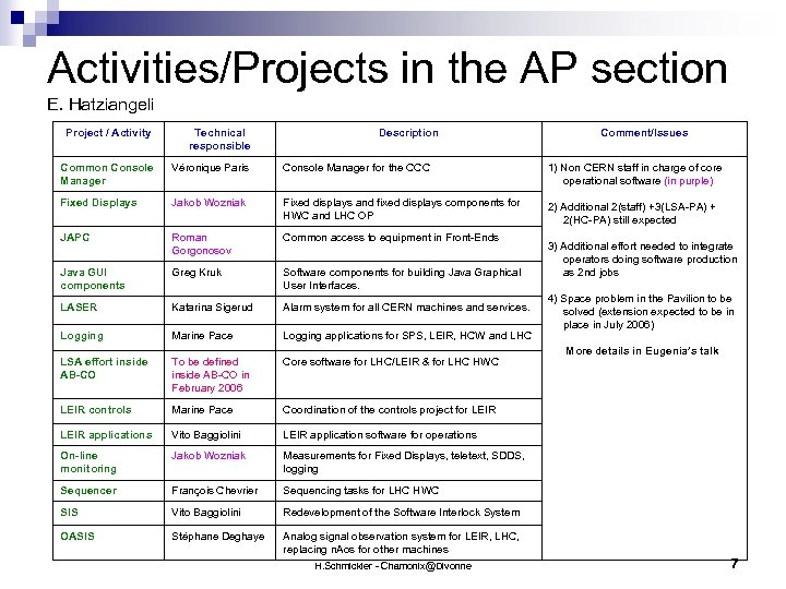 Activities/Projects in the AP section E. Hatziangeli Project / Activity Technical responsible Description Comment/Issues
