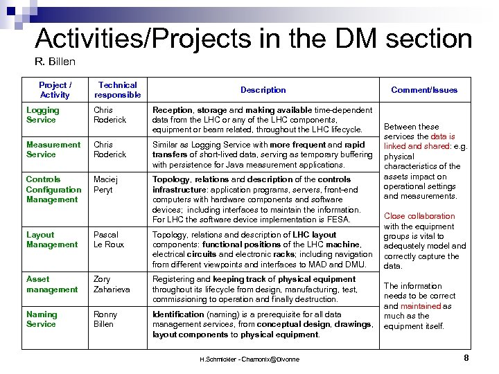 Activities/Projects in the DM section R. Billen Project / Activity Technical responsible Description Logging
