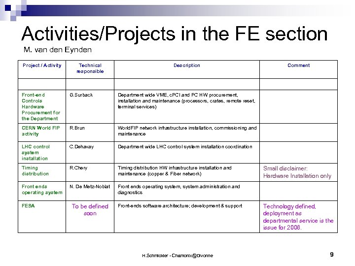 Activities/Projects in the FE section M. van den Eynden Project / Activity Technical responsible