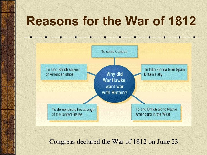 Reasons for the War of 1812 Congress declared the War of 1812 on June