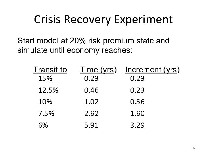 Crisis Recovery Experiment Start model at 20% risk premium state and simulate until economy