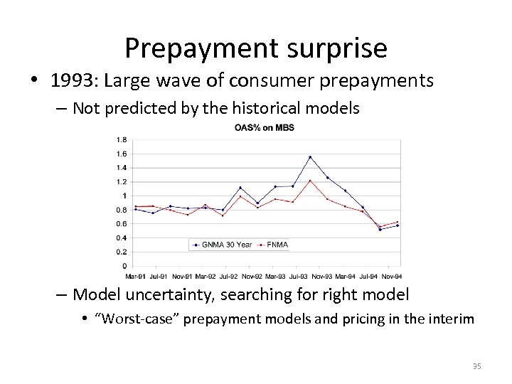 Prepayment surprise • 1993: Large wave of consumer prepayments – Not predicted by the