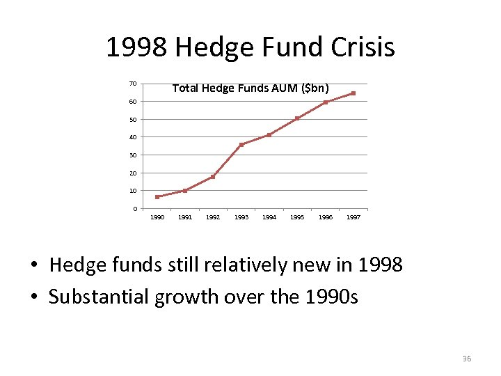 1998 Hedge Fund Crisis 70 Total Hedge Funds AUM ($bn) 60 50 40 30