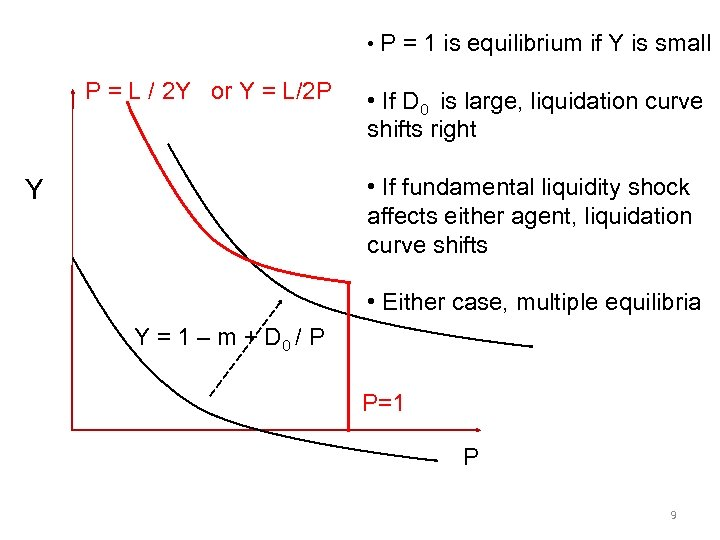 • P = 1 is equilibrium if Y is small P = L