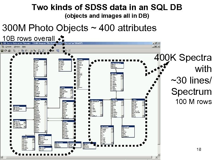 Two kinds of SDSS data in an SQL DB (objects and images all in
