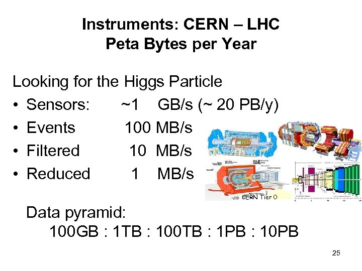 Instruments: CERN – LHC Peta Bytes per Year Looking for the Higgs Particle •